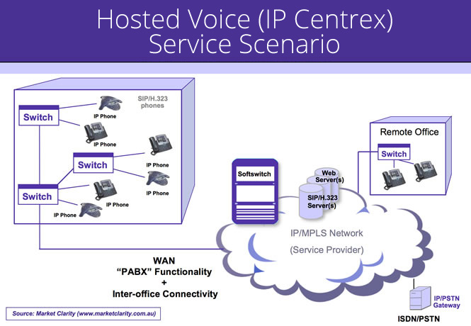 Hosted Voice (IP Centrex)