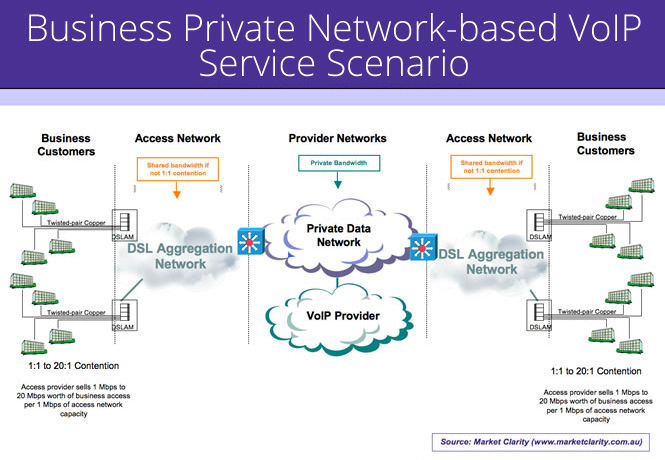 Business Private Network-based VoIP Service Scenario