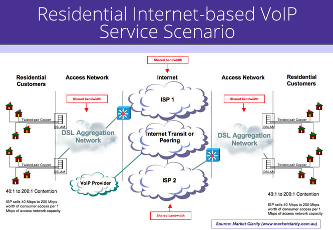 Residential Internet-based VoIP