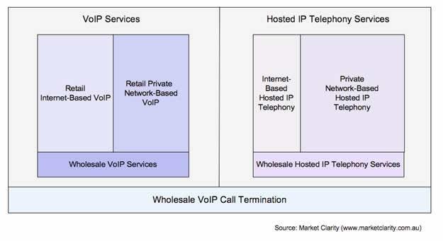 The Australian VoIP Market