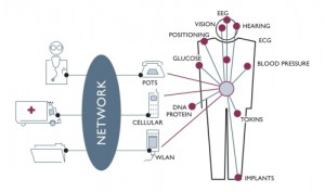 Wireless body area networks