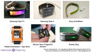 Wearable Devices 2014