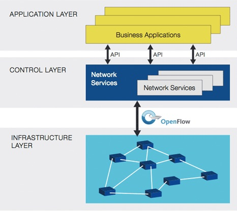 Open Networking Foundation: SDN reference model